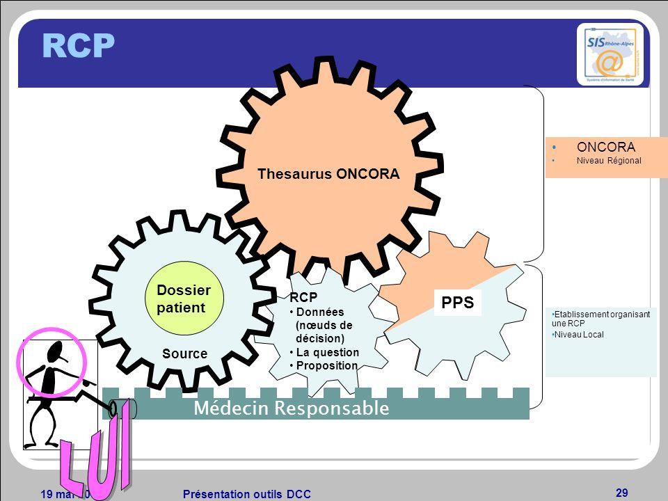 19 mai 2014Présentation outils DCC 29 Thesaurus ONCORA ONCORA Niveau Régional Etablissement organisant une RCP Niveau Local Dossier patient Source RCP