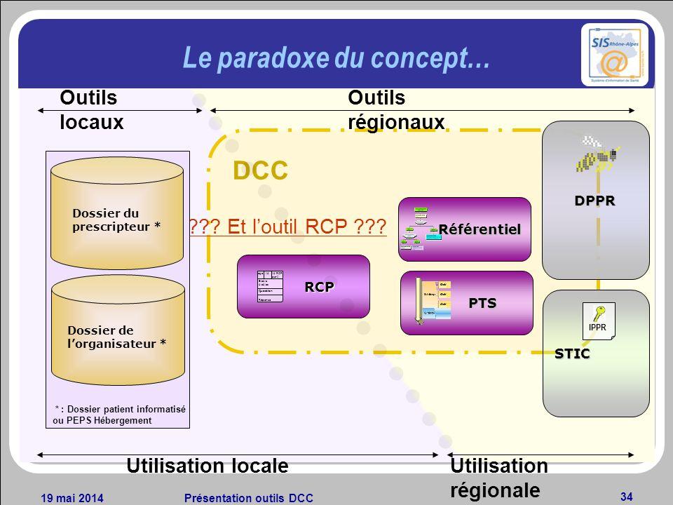 19 mai 2014Présentation outils DCC 34 DCC Le paradoxe du concept… Utilisation localeUtilisation régionale RCP Id RCP parti Idlogo Blabla blablas Quest