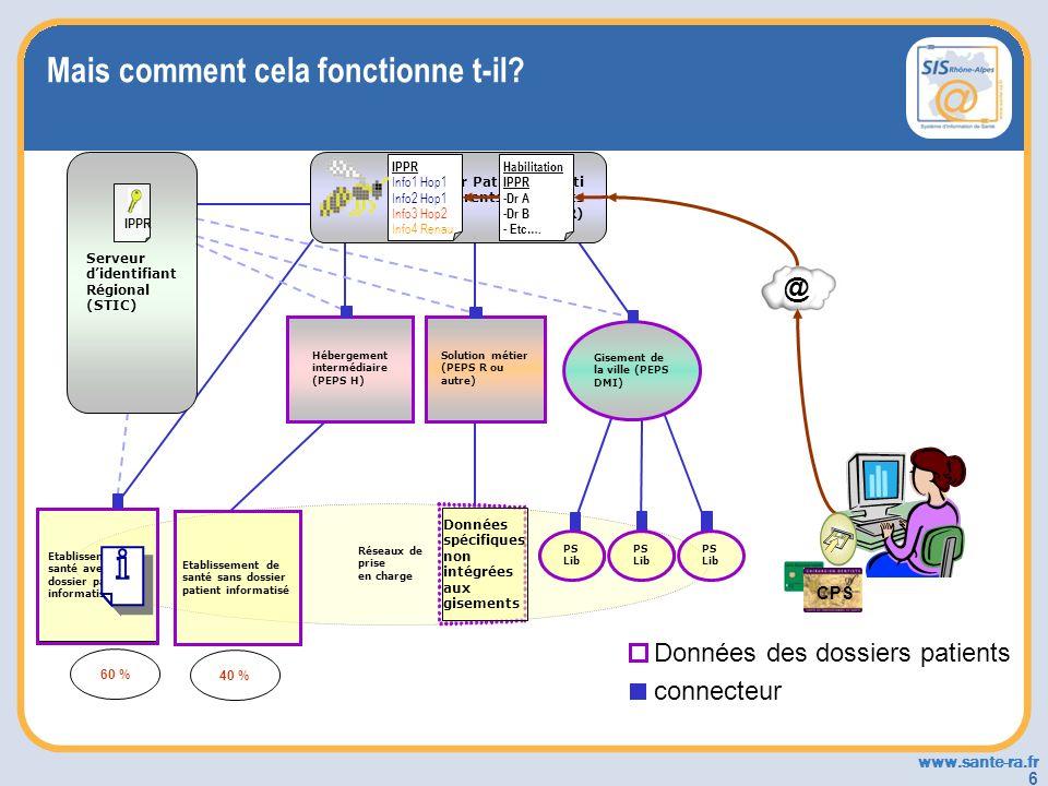 www.sante-ra.fr 6 connecteur 60 % 40 % Données des dossiers patients Réseaux de prise en charge Etablissement de santé avec un dossier patient informa