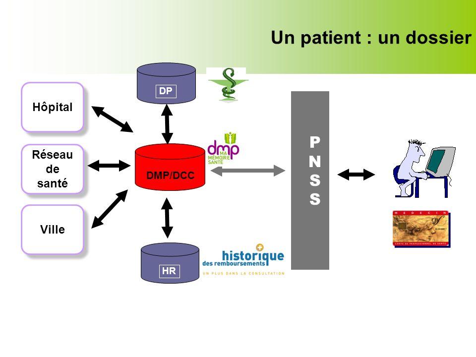 PNSS PNSS DMP/DCC HR Réseau de santé Réseau de santé Hôpital Ville Un patient : un dossier DP