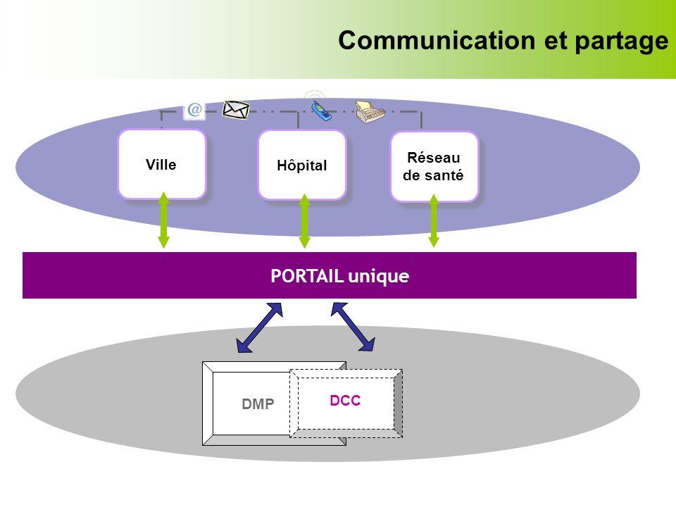 Communication et partage PORTAIL unique DMP DCC Ville Hôpital Réseau de santé Réseau de santé
