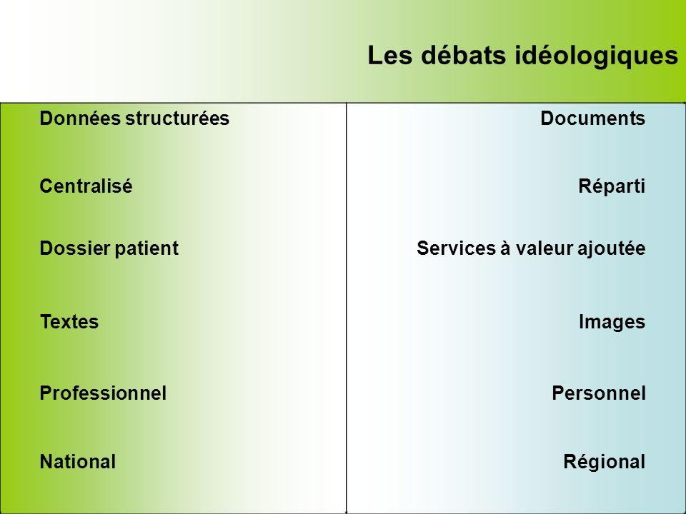 Les débats idéologiques Données structuréesDocuments CentraliséRéparti Dossier patientServices à valeur ajoutée TextesImages ProfessionnelPersonnel Na