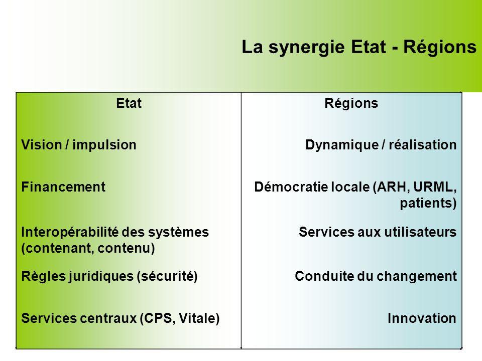La synergie Etat - Régions EtatRégions Vision / impulsionDynamique / réalisation FinancementDémocratie locale (ARH, URML, patients) Interopérabilité d