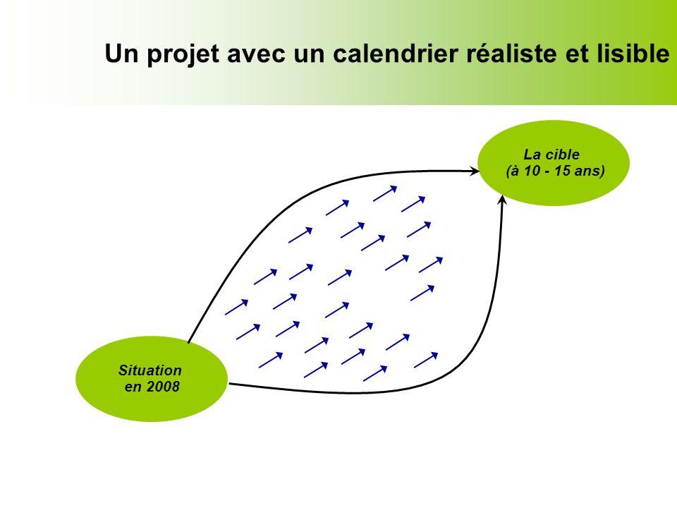 Un projet avec un calendrier réaliste et lisible La cible (à 10 - 15 ans) Situation en 2008