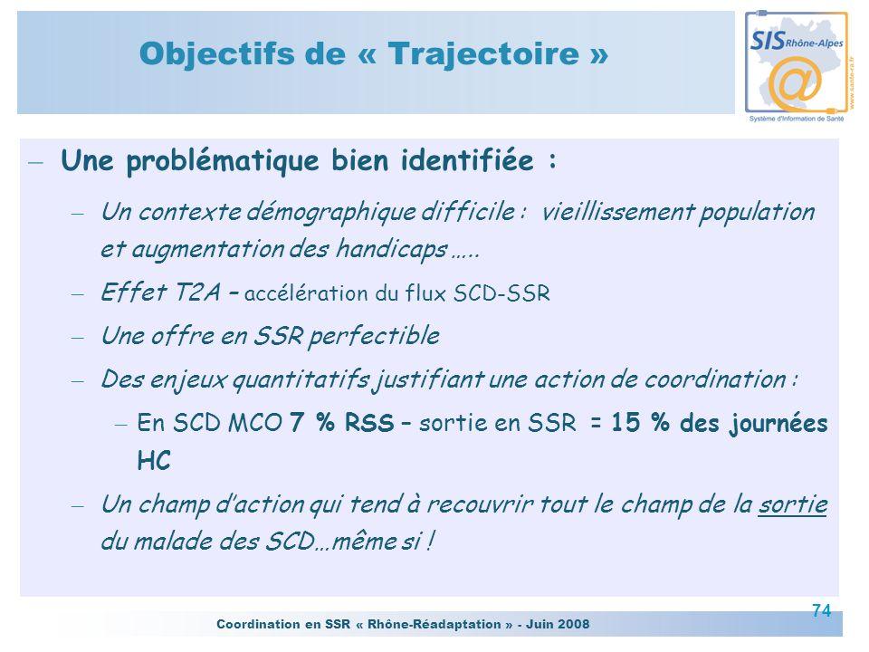 Coordination en SSR « Rhône-Réadaptation » - Juin 2008 74 Objectifs de « Trajectoire » – Une problématique bien identifiée : – Un contexte démographiq
