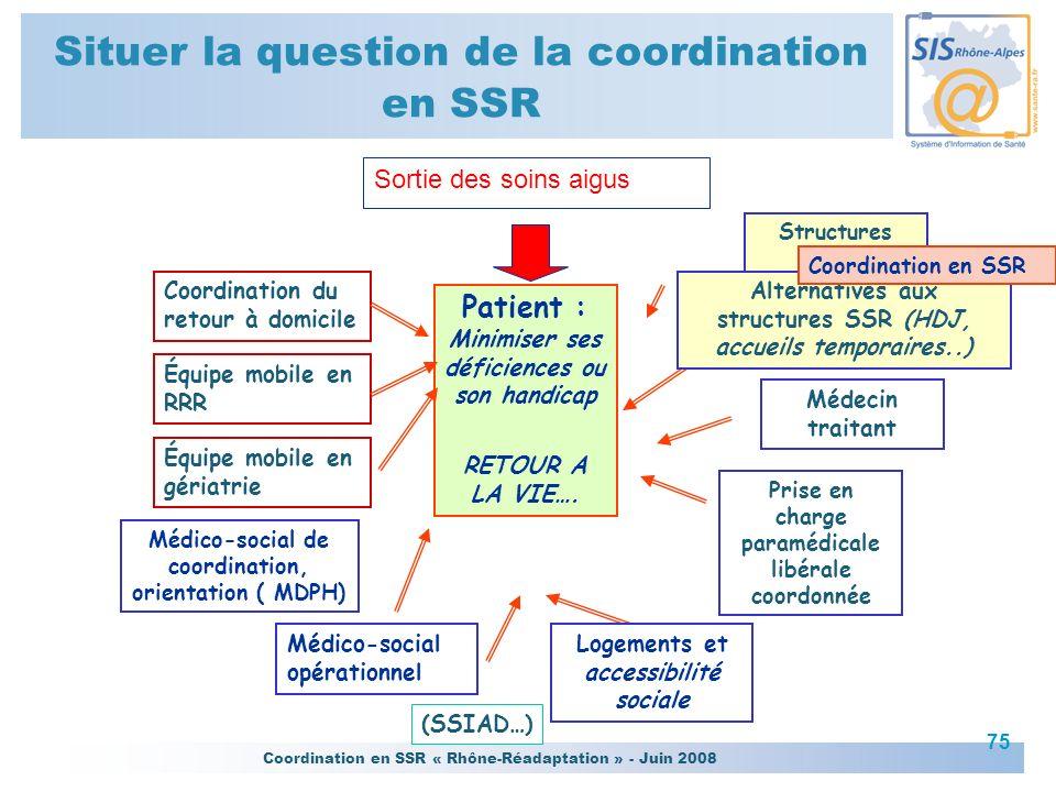 Coordination en SSR « Rhône-Réadaptation » - Juin 2008 75 Situer la question de la coordination en SSR Coordination du retour à domicile Patient : Min