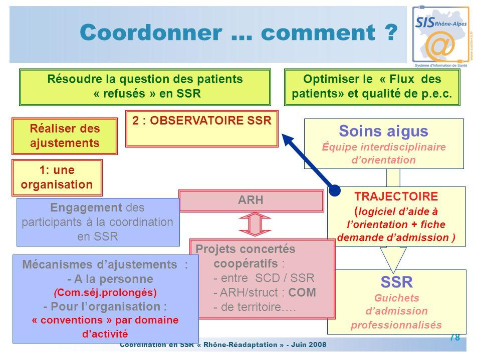 Coordination en SSR « Rhône-Réadaptation » - Juin 2008 78 SSR Guichets dadmission professionnalisés Soins aigus Équipe interdisciplinaire dorientation