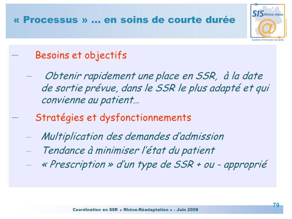 Coordination en SSR « Rhône-Réadaptation » - Juin 2008 79 « Processus » … en soins de courte durée – Besoins et objectifs – Obtenir rapidement une pla