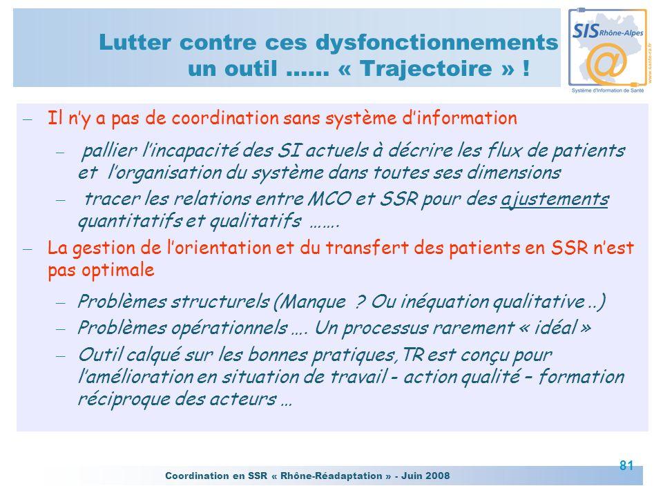 Coordination en SSR « Rhône-Réadaptation » - Juin 2008 81 – Il ny a pas de coordination sans système dinformation – pallier lincapacité des SI actuels