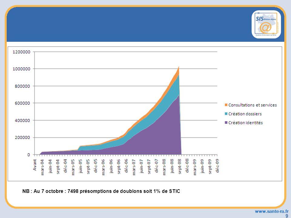 www.sante-ra.fr 9 NB : Au 7 octobre : 7498 présomptions de doublons soit 1% de STIC