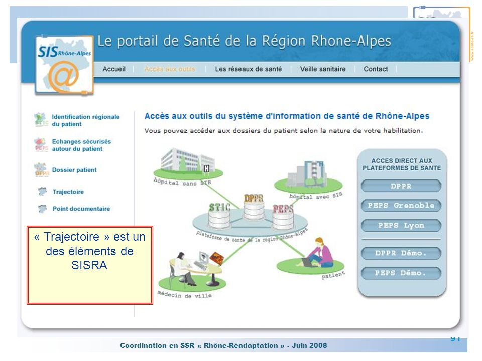 Coordination en SSR « Rhône-Réadaptation » - Juin 2008 91 « Trajectoire » est un des éléments de SISRA