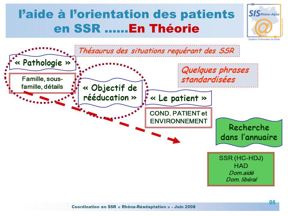 Coordination en SSR « Rhône-Réadaptation » - Juin 2008 96 laide à lorientation des patients en SSR ……En Théorie « Objectif de rééducation » Famille, s