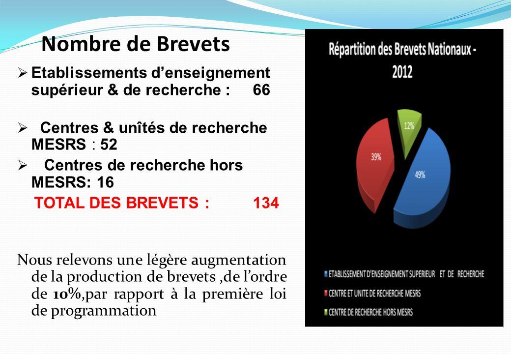 Nombre de Brevets Etablissements denseignement supérieur & de recherche :66 Centres & unîtés de recherche MESRS : 52 Centres de recherche hors MESRS: