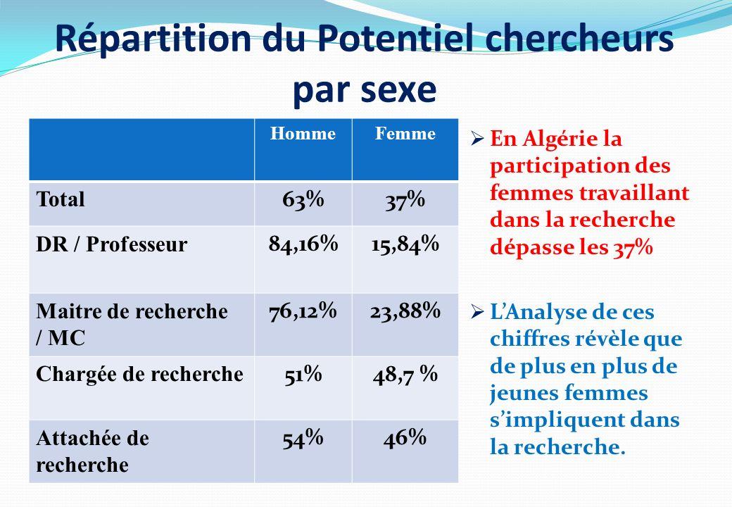 Répartition du Potentiel chercheurs par sexe En Algérie la participation des femmes travaillant dans la recherche dépasse les 37% LAnalyse de ces chif