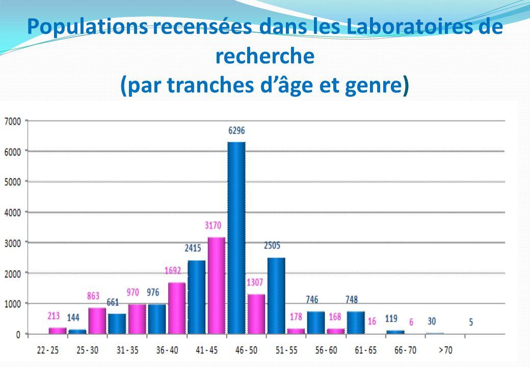 Populations recensées dans les Laboratoires de recherche (par tranches dâge et genre)
