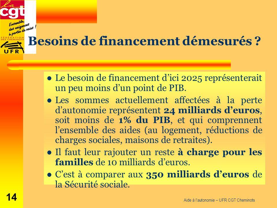 Aide à l'autonomie – UFR CGT Cheminots 14 Le besoin de financement dici 2025 représenterait un peu moins dun point de PIB. Les sommes actuellement aff