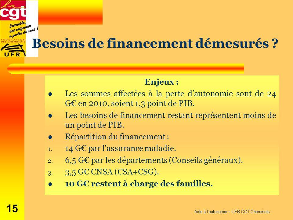Aide à l'autonomie – UFR CGT Cheminots 15 Enjeux : Les sommes affectées à la perte dautonomie sont de 24 G en 2010, soient 1,3 point de PIB. Les besoi