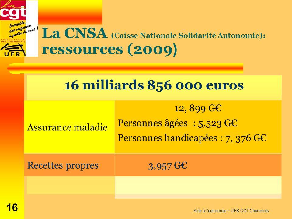 La CNSA (Caisse Nationale Solidarité Autonomie): ressources (2009 ) 16 milliards 856 000 euros Aide à l autonomie – UFR CGT Cheminots 16 Assurance maladie 12, 899 G Personnes âgées : 5,523 G Personnes handicapées : 7, 376 G Recettes propres 3,957 G