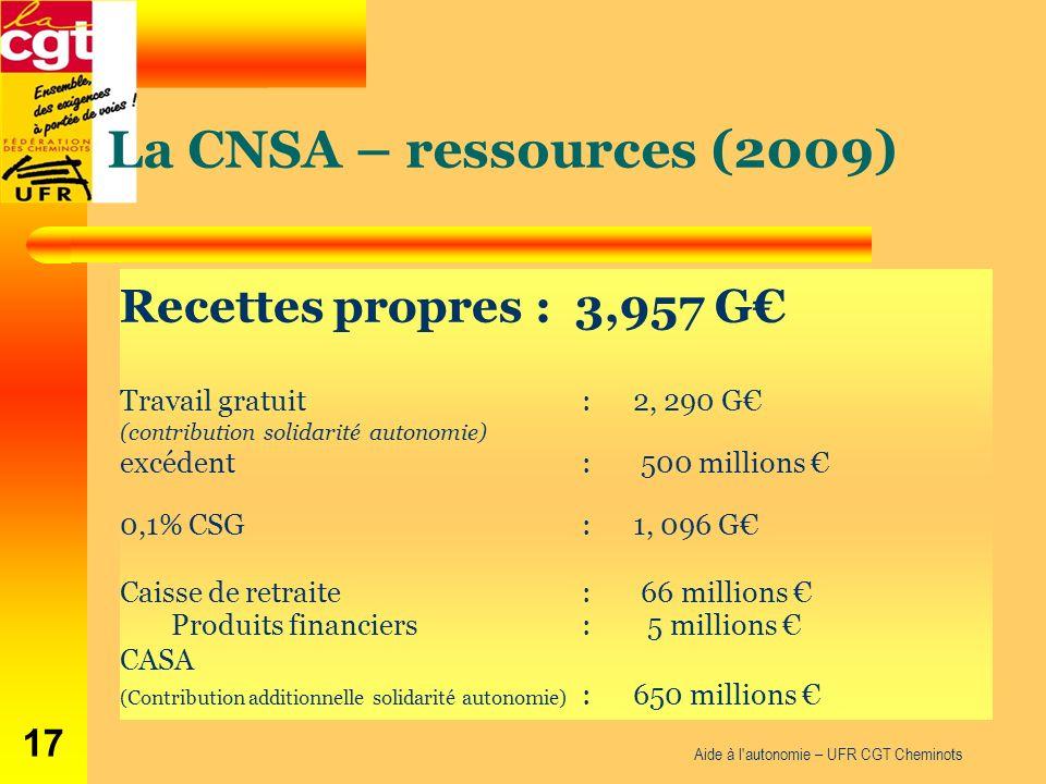 La CNSA – ressources (2009) Recettes propres : 3,957 G Travail gratuit : 2, 290 G (contribution solidarité autonomie) excédent : 500 millions 0,1% CSG