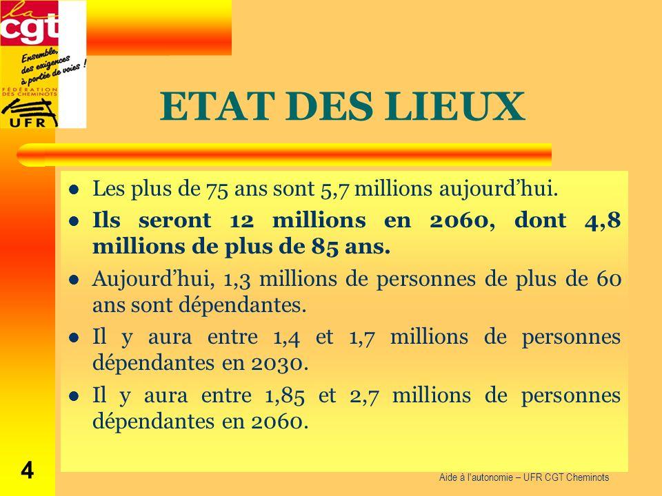 ETAT DES LIEUX Les plus de 75 ans sont 5,7 millions aujourdhui. Ils seront 12 millions en 2060, dont 4,8 millions de plus de 85 ans. Aujourdhui, 1,3 m