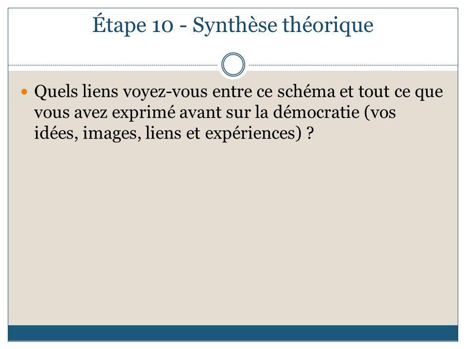 Étape 10 - Synthèse théorique Quels liens voyez-vous entre ce schéma et tout ce que vous avez exprimé avant sur la démocratie (vos idées, images, lien
