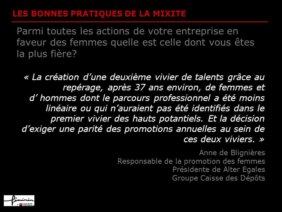 LES BONNES PRATIQUES DE LA MIXITE Parmi toutes les actions de votre entreprise en faveur des femmes quelle est celle dont vous êtes la plus fière? « L