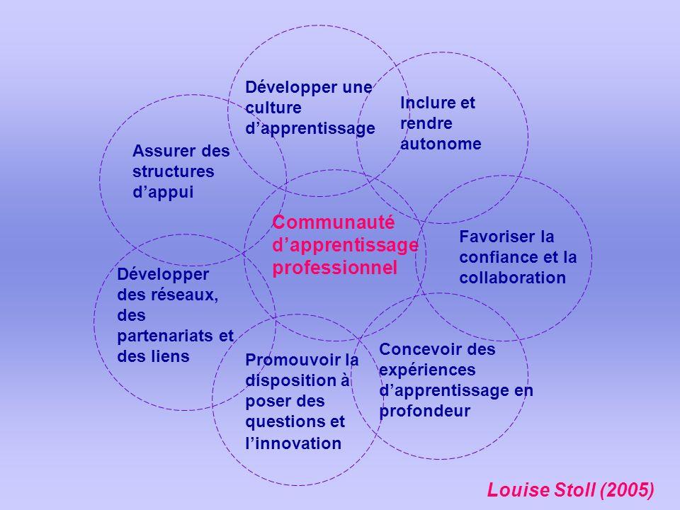Louise Stoll (2005) Communauté dapprentissage professionnel Assurer des structures dappui Concevoir des expériences dapprentissage en profondeur Dével