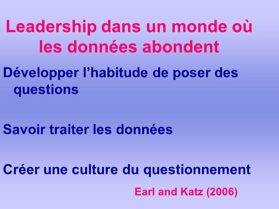 Leadership dans un monde où les données abondent Développer lhabitude de poser des questions Savoir traiter les données Créer une culture du questionnement Earl and Katz (2006)