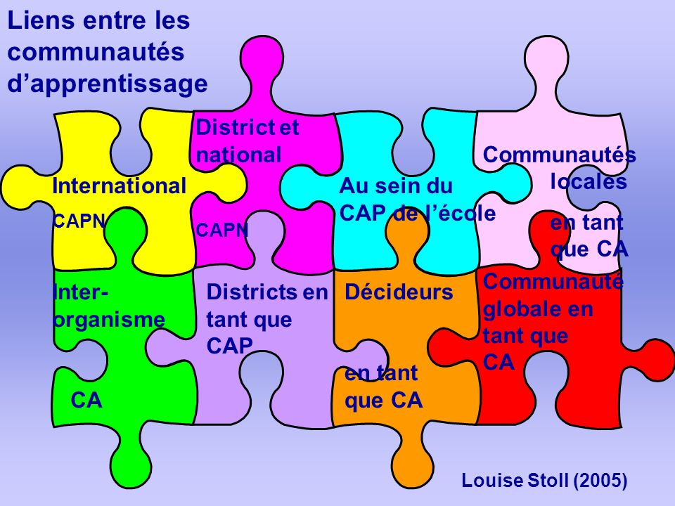 Au sein du CAP de lécole Districts en tant que CAP International CAPN Communautés locales en tant que CA District et national CAPN Communauté globale en tant que CA Décideurs en tant que CA Inter- organisme CA Liens entre les communautés dapprentissage Louise Stoll (2005)