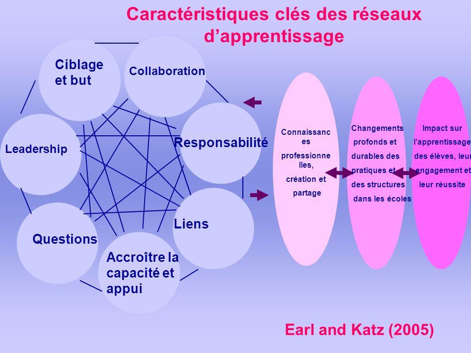 Ciblage et but Collaboration Responsabilité Liens Accroître la capacité et appui Questions Leadership Caractéristiques clés des réseaux dapprentissage