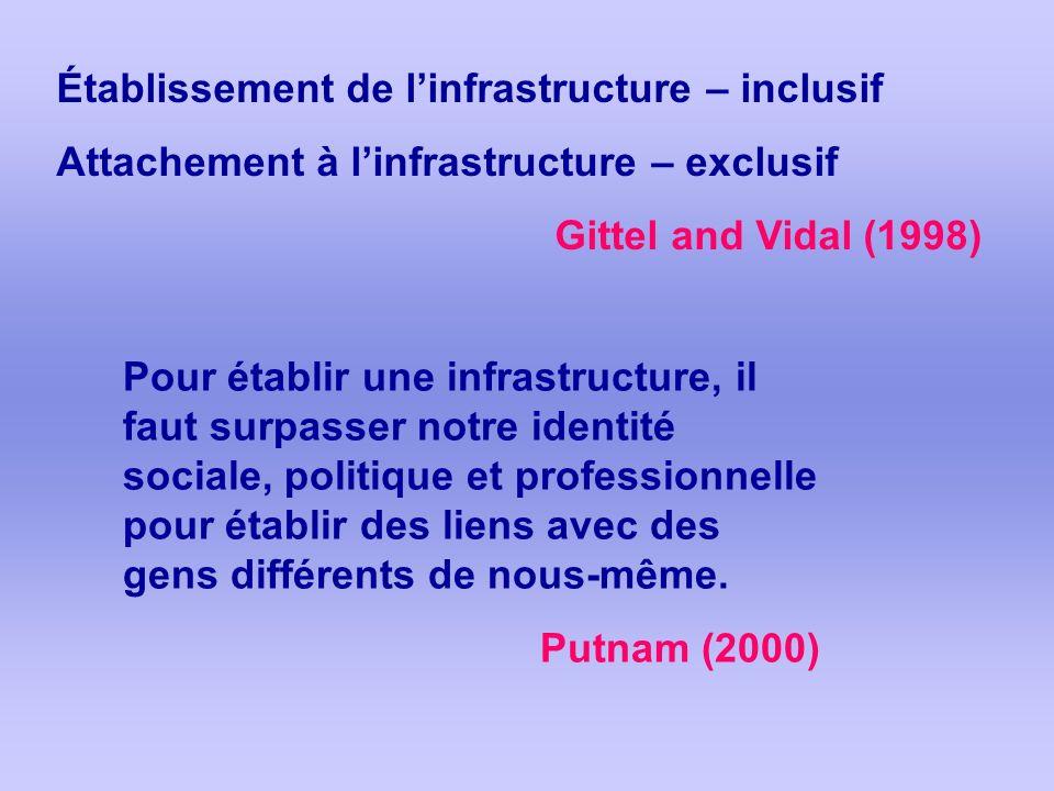 Établissement de linfrastructure – inclusif Attachement à linfrastructure – exclusif Gittel and Vidal (1998) Pour établir une infrastructure, il faut surpasser notre identité sociale, politique et professionnelle pour établir des liens avec des gens différents de nous-même.