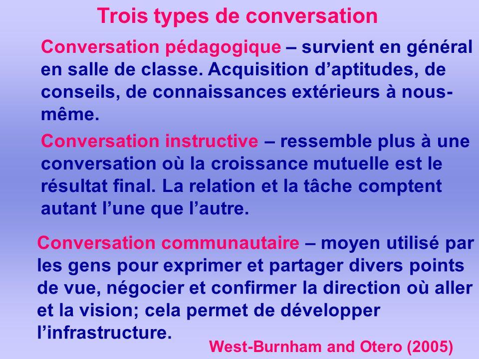 Trois types de conversation Conversation pédagogique – survient en général en salle de classe. Acquisition daptitudes, de conseils, de connaissances e