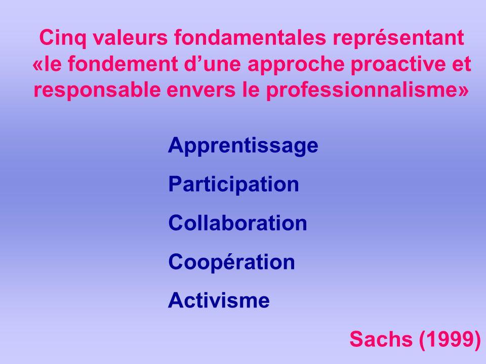 Cinq valeurs fondamentales représentant «le fondement dune approche proactive et responsable envers le professionnalisme» Apprentissage Participation Collaboration Coopération Activisme Sachs (1999)