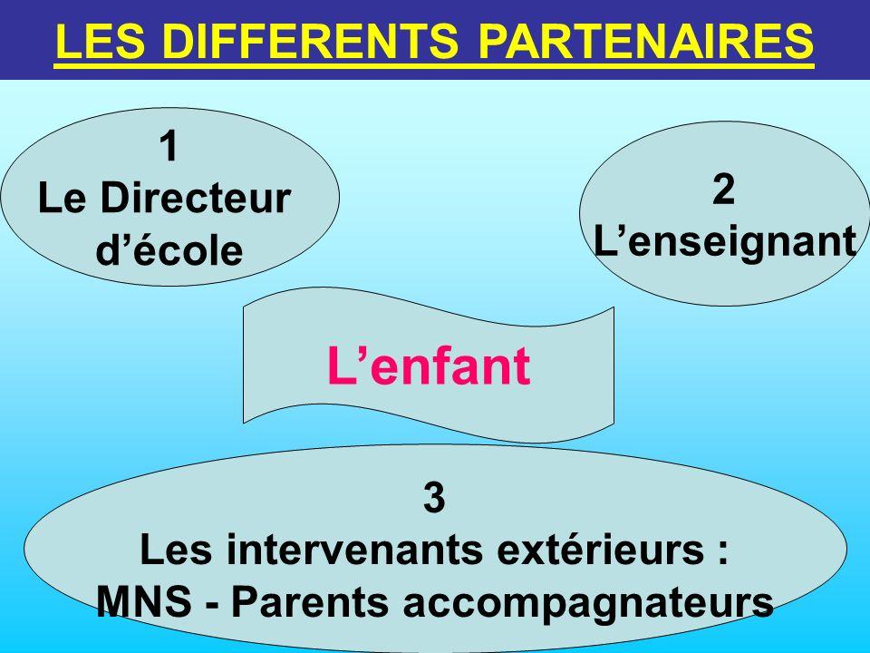 Lenfant 1 Le Directeur décole 2 Lenseignant 3 Les intervenants extérieurs : MNS - Parents accompagnateurs
