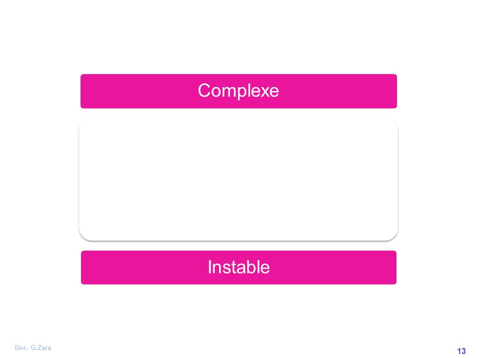 Doc. G.Zara 13 Complexe Prévisible Instable