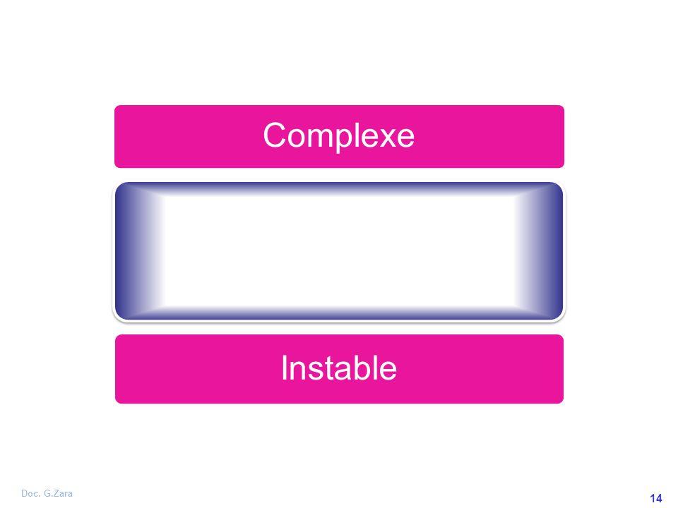 Doc. G.Zara 14 Complexe Prévisible Instable