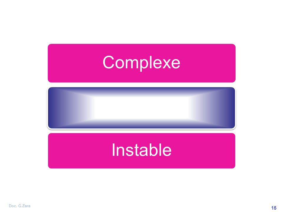 Doc. G.Zara 15 Complexe Prévisible Instable
