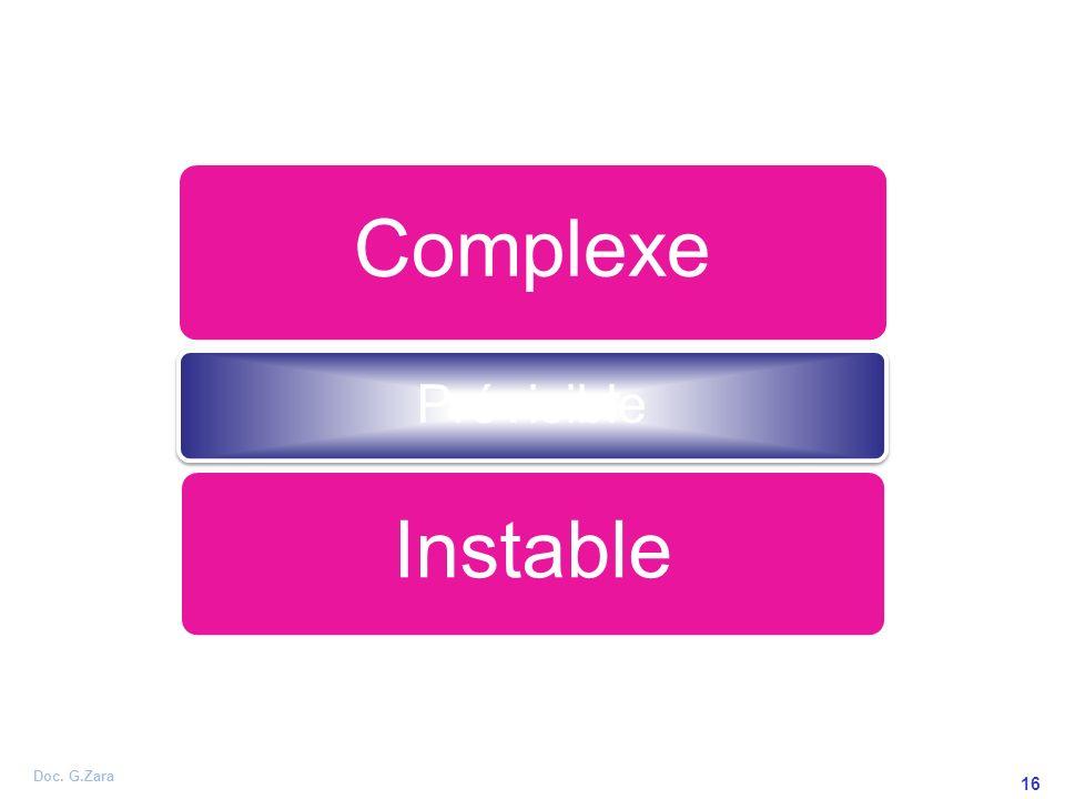 Doc. G.Zara 16 Complexe Prévisible Instable