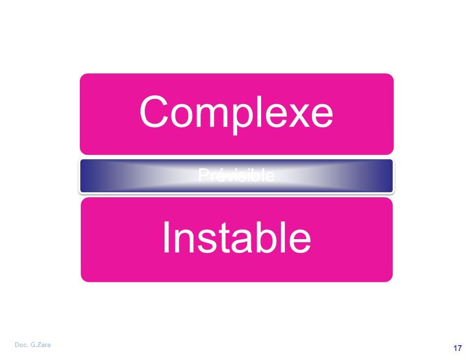 Doc. G.Zara 17 Complexe Prévisible Instable