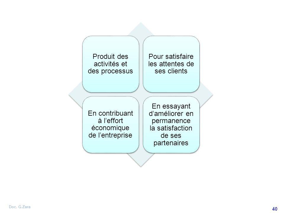 Doc. G.Zara 40 Produit des activités et des processus Pour satisfaire les attentes de ses clients En contribuant à leffort économique de lentreprise E