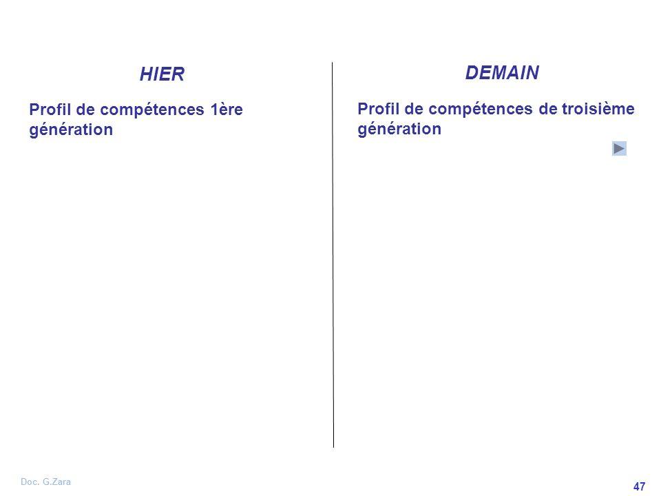 Doc. G.Zara 47 Profil de compétences 1ère génération HIER DEMAIN Profil de compétences de troisième génération