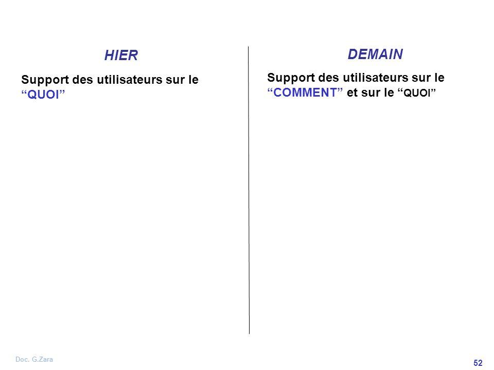 Doc. G.Zara 52 HIER DEMAIN Support des utilisateurs sur le QUOI Support des utilisateurs sur le COMMENT et sur le QUOI