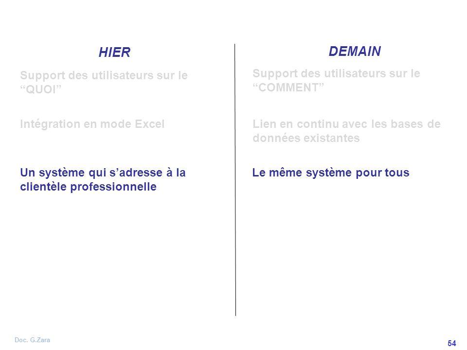 Doc. G.Zara 54 HIER DEMAIN Support des utilisateurs sur le QUOI Support des utilisateurs sur le COMMENT Un système qui sadresse à la clientèle profess