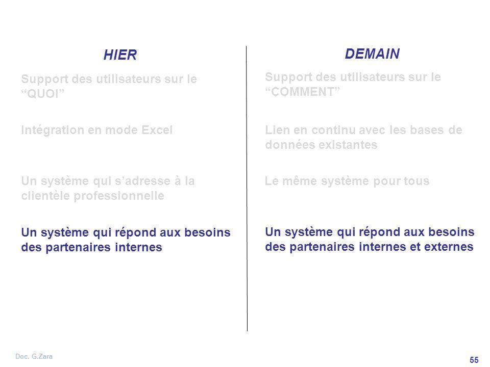 Doc. G.Zara 55 HIER DEMAIN Support des utilisateurs sur le QUOI Support des utilisateurs sur le COMMENT Un système qui répond aux besoins des partenai