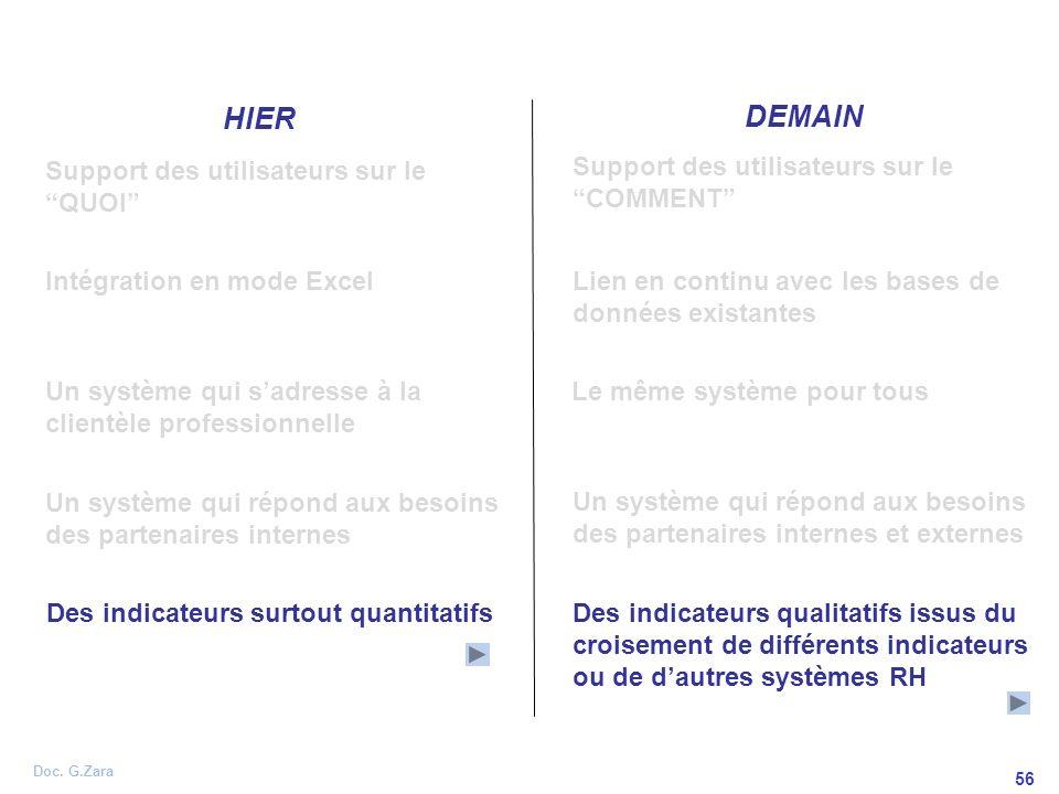 Doc. G.Zara 56 HIER DEMAIN Support des utilisateurs sur le QUOI Support des utilisateurs sur le COMMENT Des indicateurs surtout quantitatifsDes indica