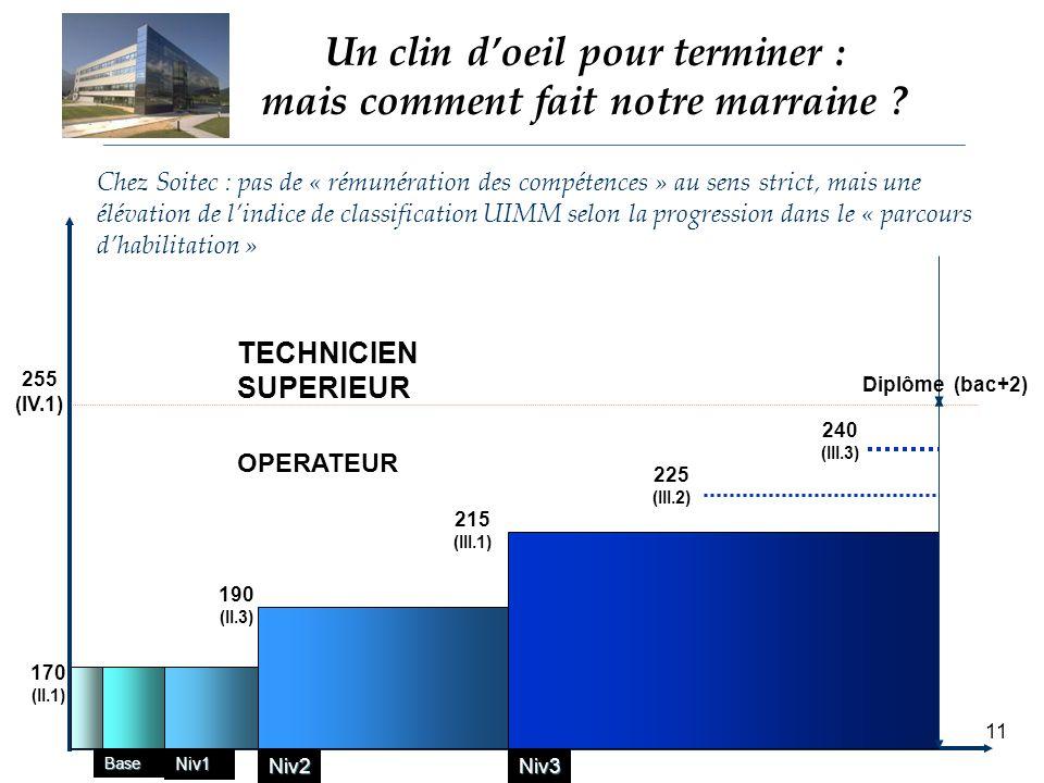 C.Defélix IAE Grenoble 200611 Un clin doeil pour terminer : mais comment fait notre marraine .