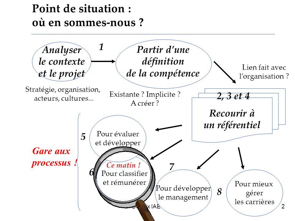 C.Defélix IAE Grenoble 20062 Recourir à un référentiel Point de situation : où en sommes-nous .