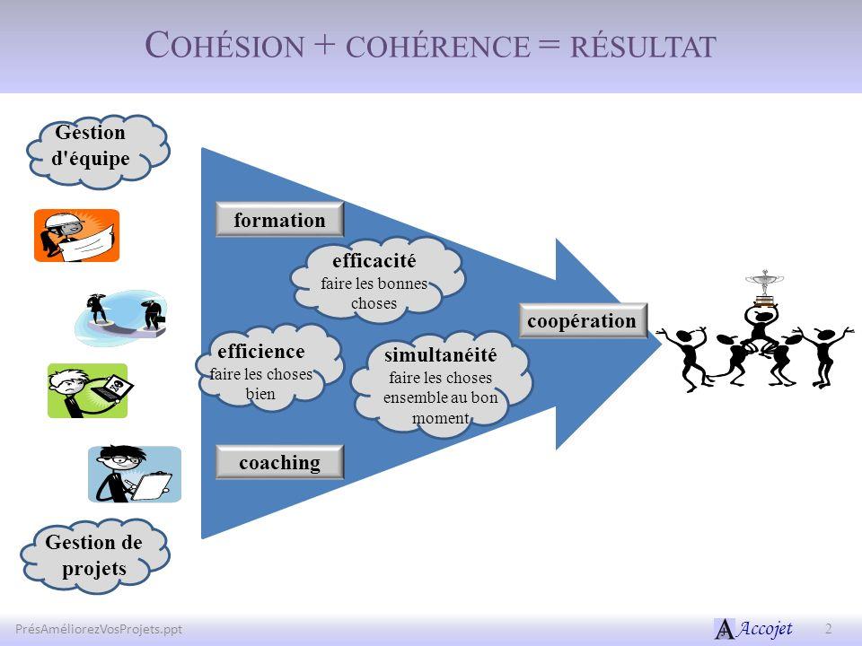 Accojet C OHÉSION + COHÉRENCE = RÉSULTAT PrésAméliorezVosProjets.ppt2 coaching formation Gestion d'équipe efficacité faire les bonnes choses Gestion d