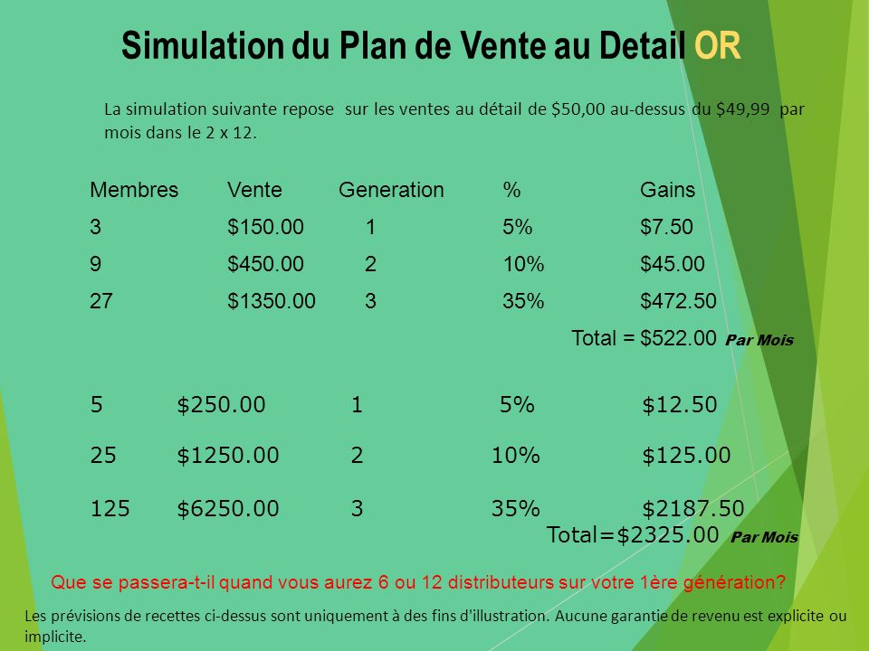 Simulation du Plan de Vente au Detail OR MembresVente Generation %Gains 3$150.0015%$7.50 9$450.00210%$45.00 27$1350.00335%$472.50 Total =$522.00 Par M