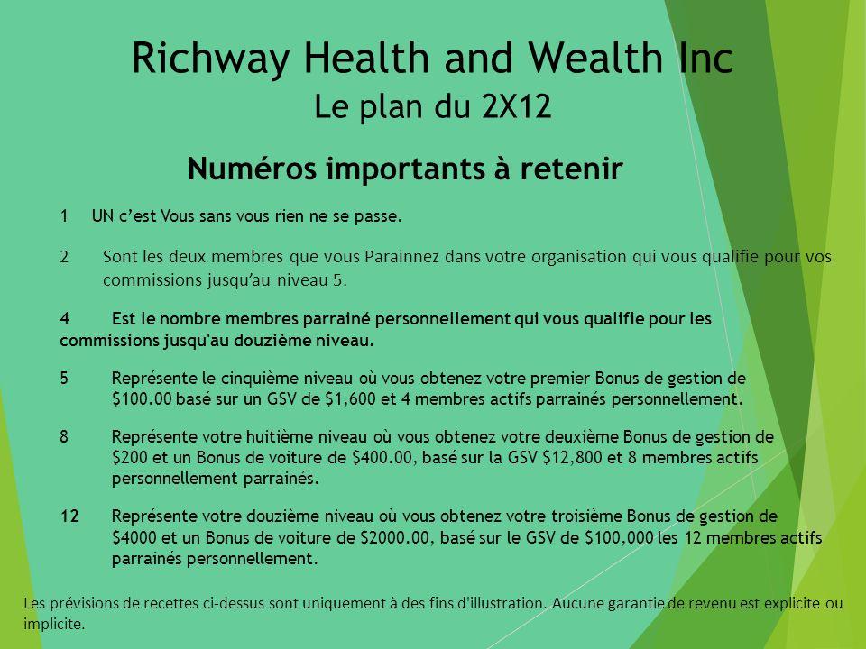 Richway Health and Wealth Inc Le plan du 2X12 Numéros importants à retenir 1UN cest Vous sans vous rien ne se passe. 2Sont les deux membres que vous P